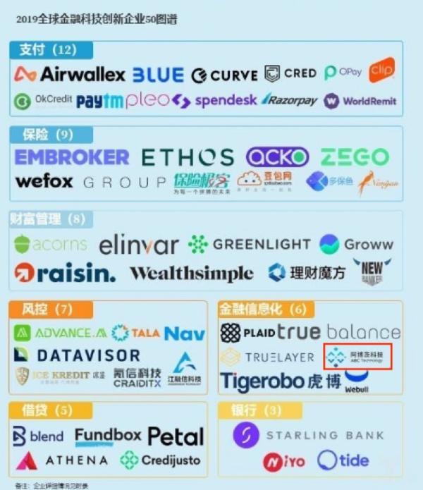 """阿博茨科技入选""""2019全球金融科技创新50榜单"""""""