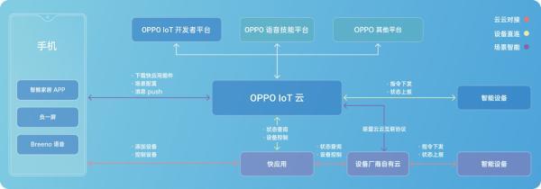 重磅解读:2019 OPPO开发者大会,未来科技大会万物互融升级版?