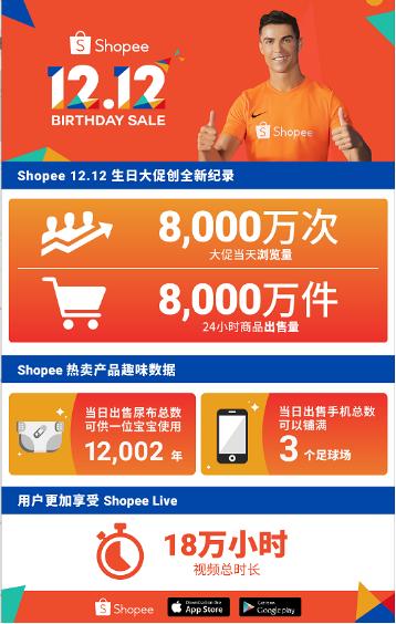 超8000万次浏览,售出8000万件商品!Shopee12.12生日大促再破纪录