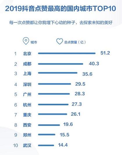 抖音发布2019数据报告 西安大唐不夜城成全年最火景点