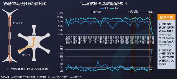 """洞察北京""""一市两场""""客运流通 大数据解剖航旅新情况"""