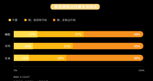 """丁香医生发布中国大学生健康调查报告 多数大学生在""""无意识养生"""""""