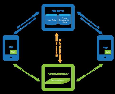 专访融云CPO任杰:互联网通信云在5G时代的发展机遇与挑战