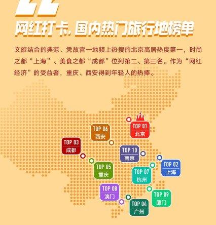 """中国人如何浪遍全球?看穷游网""""2019年旅行图鉴"""""""