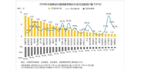 """爱奇艺斩获QuestMobile2019年""""中国移动互联网TOP30赛道用户规模NO.1""""和""""中国移动互联网最具商业价值媒体"""""""