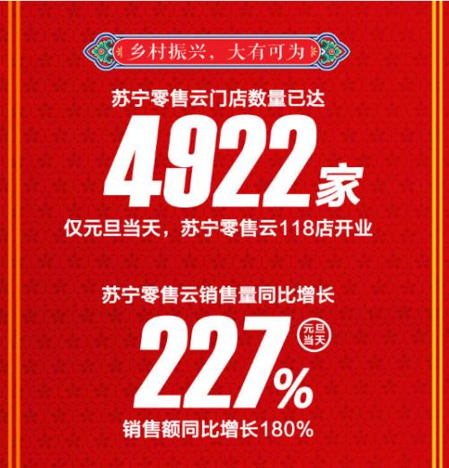 数读苏宁年货节:穿金戴银成新风尚,服饰珠宝销量增长破200%