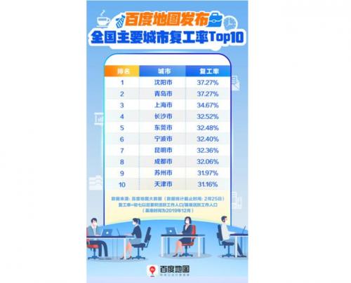 百度地图复工指数发布:沈阳、青岛、上海工作热度最高