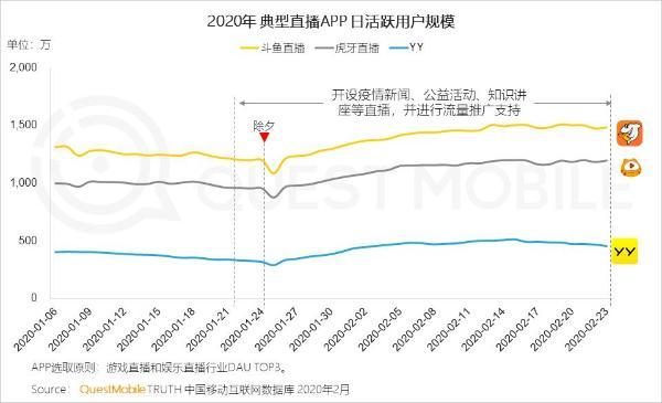 游戏直播行业加速发展,斗鱼DAU较春节期间提升25%