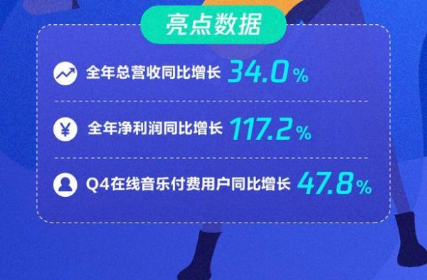 完善内容生态布局,腾讯音乐娱乐集团Q4财报表现出色