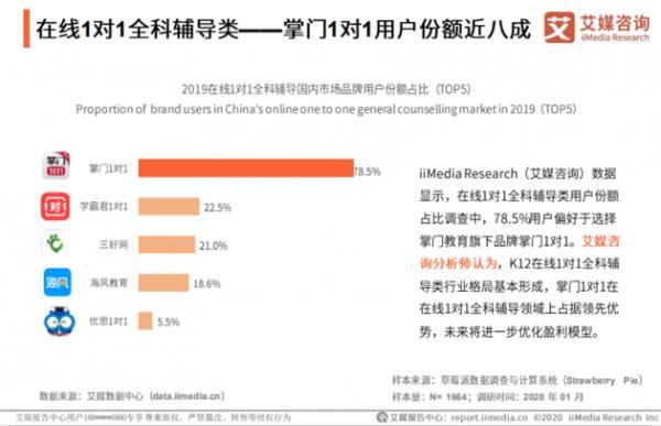 艾媒发布在线教育行业报告:八成用户选择掌门1对1品质教学