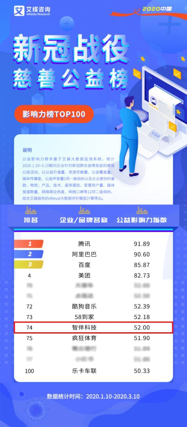 """彰显品牌力量,智伴科技荣登""""新冠战役""""慈善公益榜榜单"""