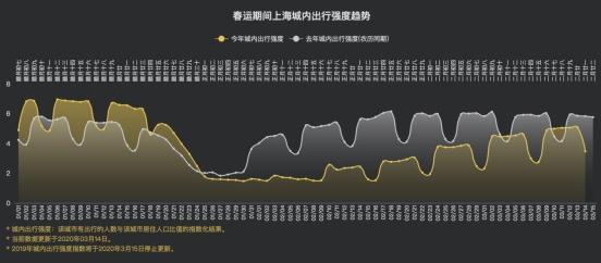 百度地图迁徙平台显示:迁徙规模指数接近去年水平 全国各城渐复往日活力