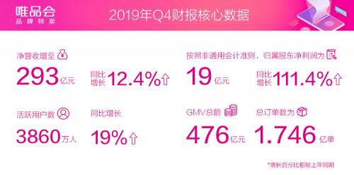 唯品会2019年Q4财报发布:连续29个季度盈利,活跃用户同比增长19%