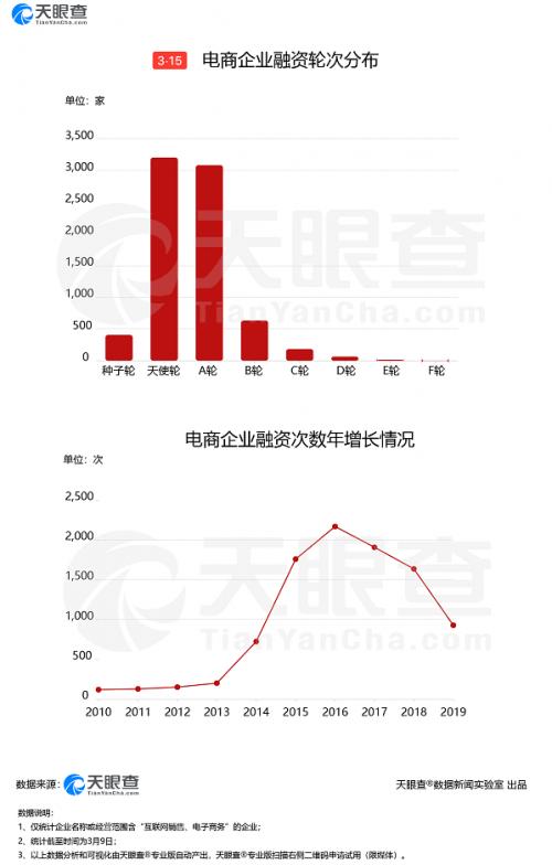 聚焦315 | 电商行业高速发展,但近五年已累计73万次经营异常