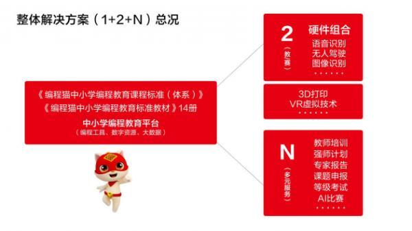 """人工智能教育进校园是大势所趋,编程猫发布""""1+2+N""""整体解决方案为其助力"""