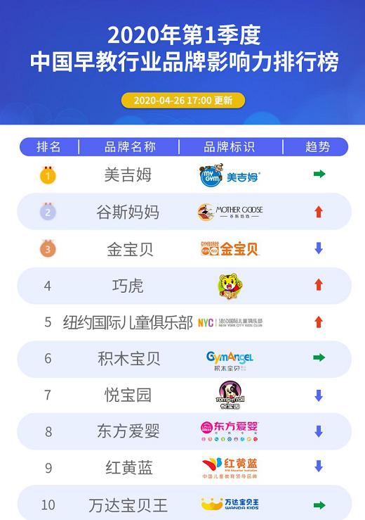 重磅|2020年第1季度中国早教行业品牌影响力排行榜发布