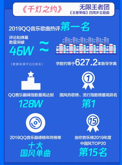 """腾讯音乐娱乐集团""""大玩+ """"撬动游戏音乐市场 2019游戏音乐听众"""