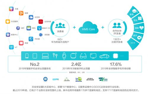 华为终端云服务白皮书@2020:创新应用体验引领全场景数字生活