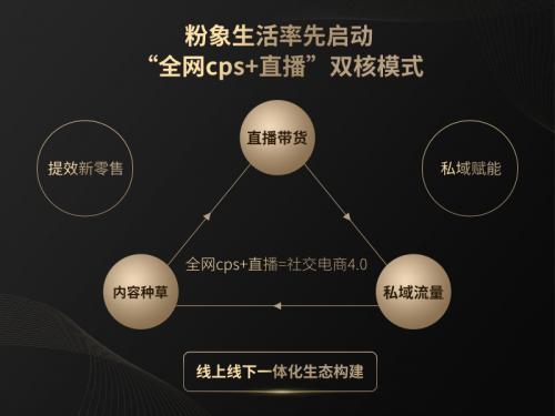 """粉象生活战略升级 """"全网CPS+直播""""开启社交电商4.0"""