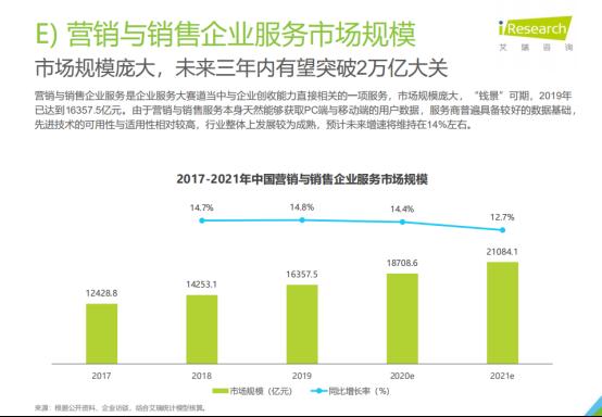 艾瑞报告:营销销售企服市场有望破2万亿 微赞直播未来可期