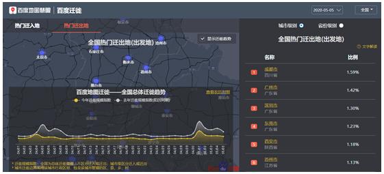 """五一假期收官!百度地图大数据显示多地购物中心为旅程""""最后一站"""""""