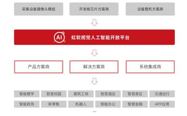 商用提速!虹软开放平台发布中小企业应用视觉AI趋势报告
