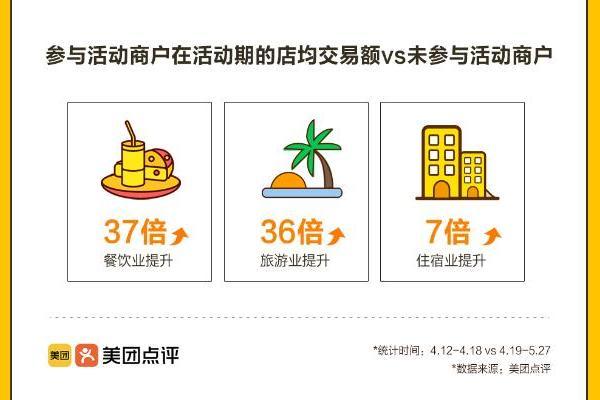 美团美团消费券助力武汉消费复苏 生活服务业消费增长155%