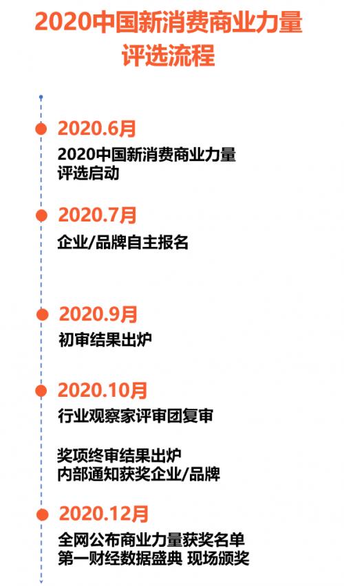 生存、破局、逆风突围,第一财经寻找【2020中国新消费商业力量】