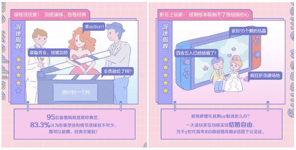 """""""游戏式婚礼""""成新态 婚礼纪助力商家寻迹Z时代结婚消费观"""