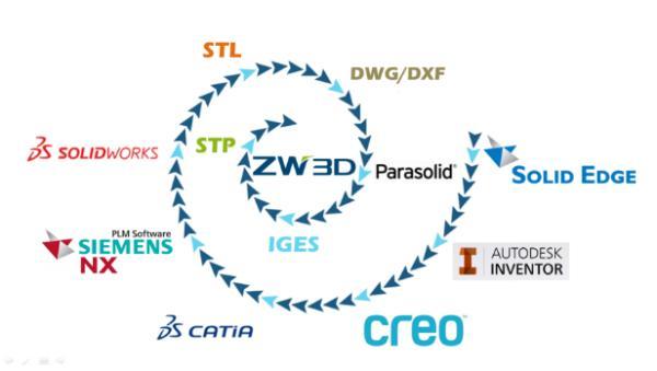 中望三维CAD软件提高模具设计与加工效率