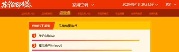 惠而浦空调跻身苏宁悟空榜同品类线下销量TOP2,除菌健康空调燃爆618