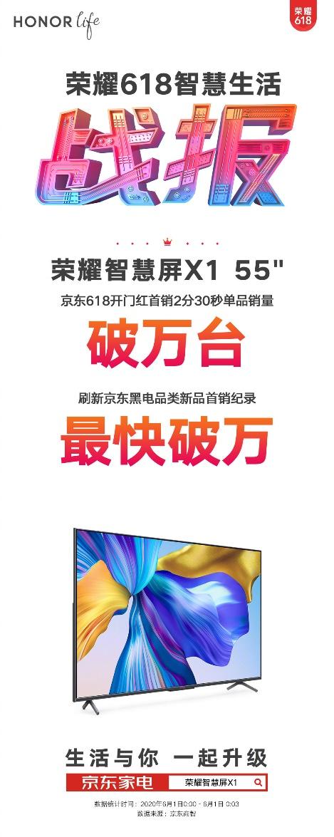 荣耀智慧屏X1刷新京东黑电品类新品首销记录,2020年最值大屏