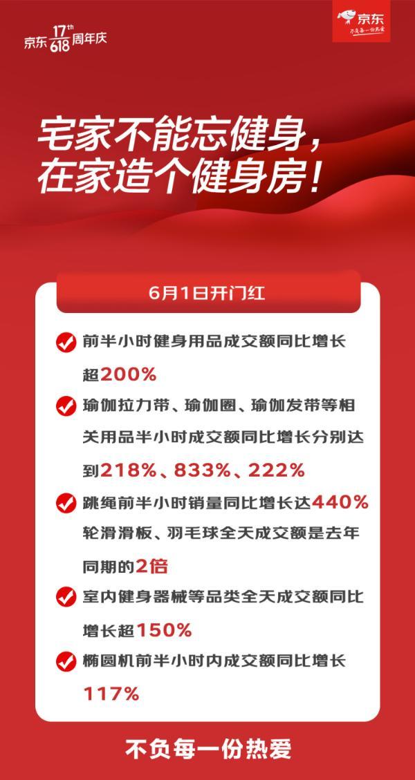 京东618瑜伽用品大热 拉力带、发带前半小时成交额同比增长均超200%