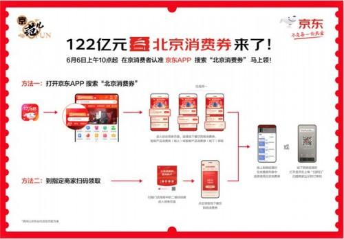 北京122亿消费券京东APP领取全面开启 多措并举助力消费市场回暖