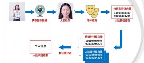从零学习人脸识别:产品经理需要了解的算法通识