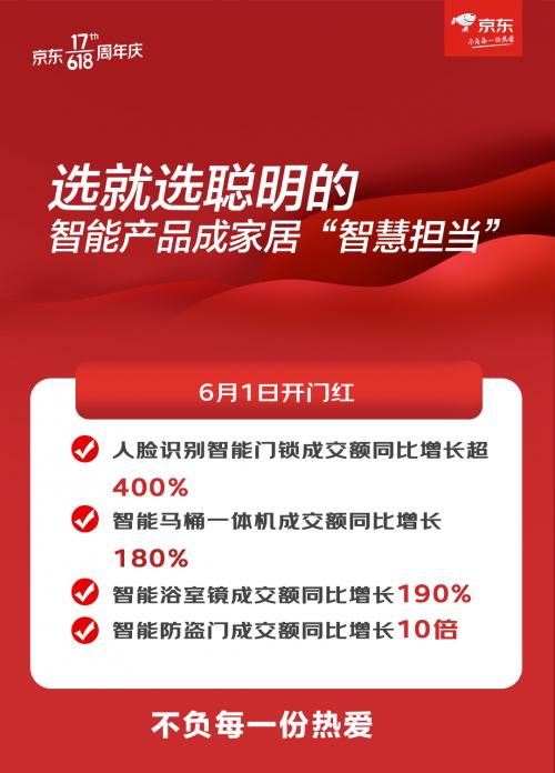 京东居家618装修服务成交额同比增长164%