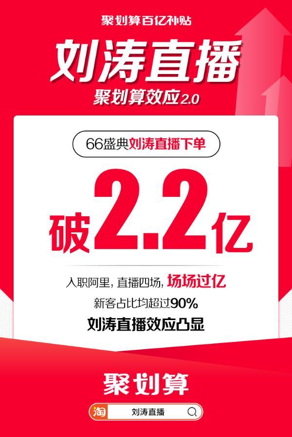 聚划算百亿补贴刘涛直播再创记录,2.2亿狙击对手!