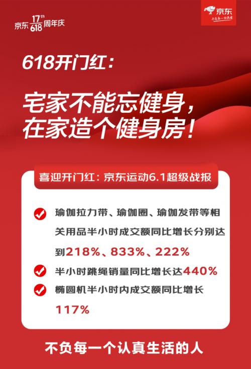 在家造个健身房 京东618开门红半小时内椭圆机成交额同比增长117%