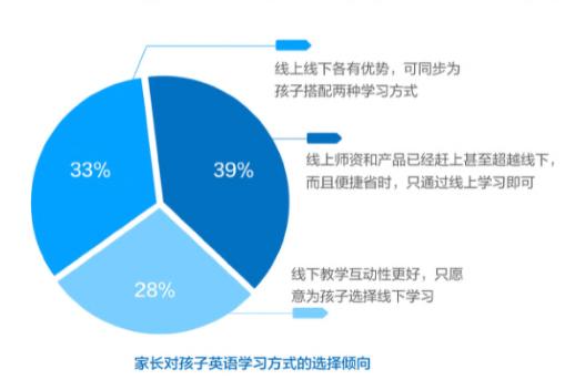 中科院少儿英语报告:在线学习意愿首超线下 72%家长愿意选择线上学习