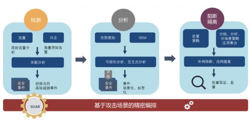 兰云科技态势感知平台助力北京大兴国际机场网络安全稳定运行
