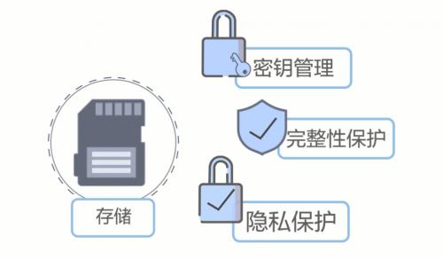 华为云空间服务提供三大环节九层机制 全力保障消费者数据安全