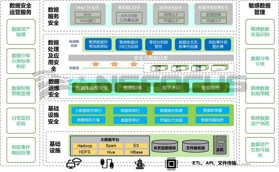 干货 数据中台安全体系构建方法论