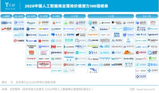 云天励飞亮相WAIC2020,入选中国人工智能商业落地价值百强榜单