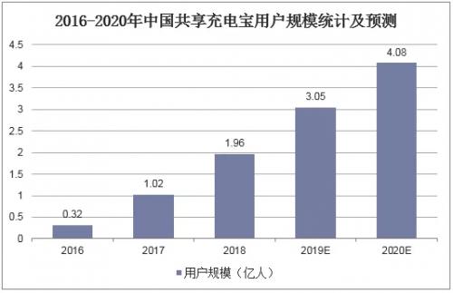 搜电充电宝全球化布局,国际共享充电市场到底有多大?