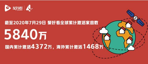 """聚好看四周年:连续两年获得""""中国独角兽"""" 服务家庭突破5840万"""