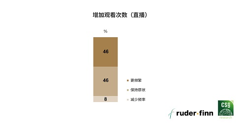 罗德传播集团与精确市场研究中心联合发布《2020中国高端美容品消