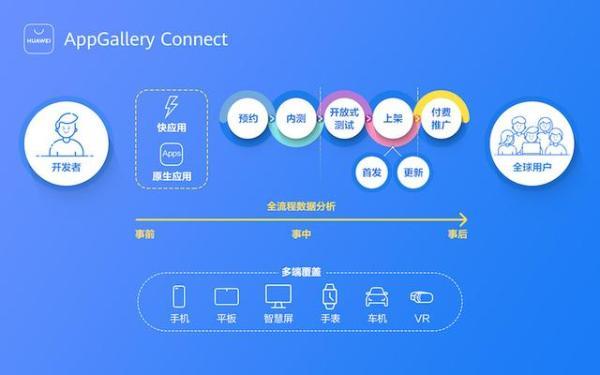 带你了解华为应用市场AppGallery Connect应用分发服务