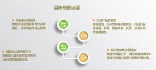 重磅!昌阳居正式升级为昌阳生活服务集团 主打民宿酒店产品