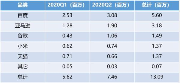 Canalys公布2020上半年智能音箱出货量数据 小度再夺全国第一