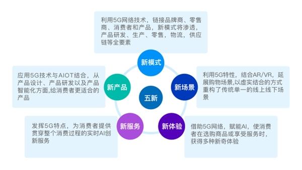 5G如何引发零售终端裂变?苏宁易购&尼尔森5G白皮书全面解码